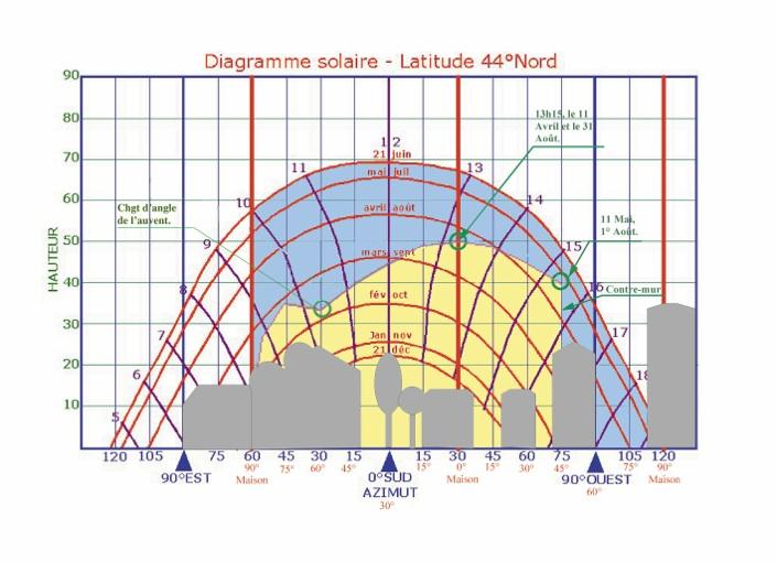 Diagrammesso